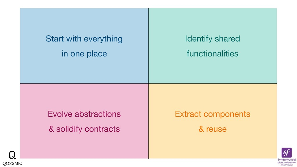 Extract components  & reuse Evolve abstractions...