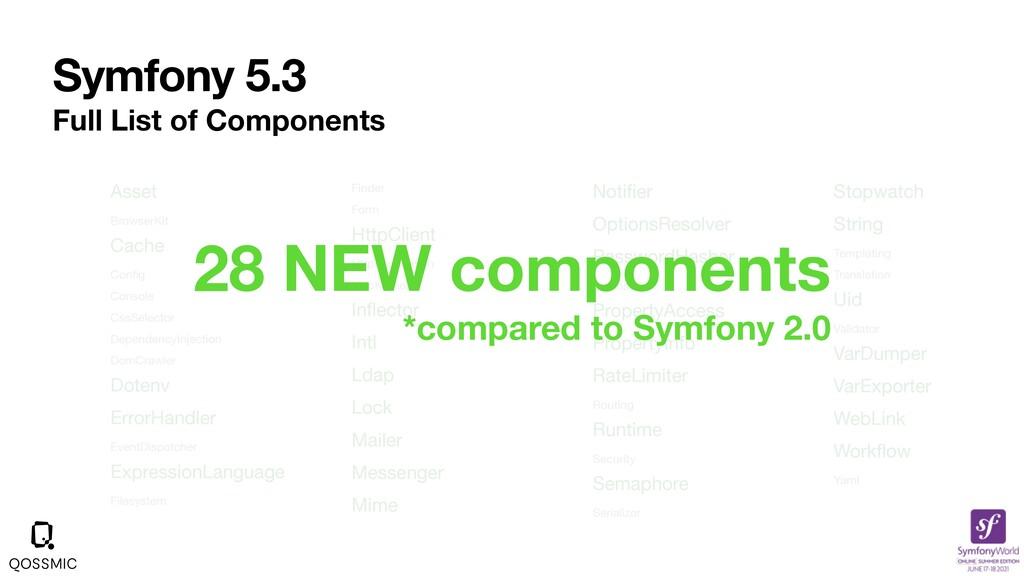Symfony 5.3 Full List of Components Asset  Brow...