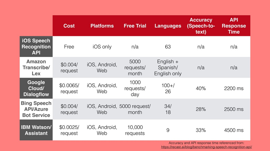 Cost Platforms Free Trial Languages Accuracy (S...