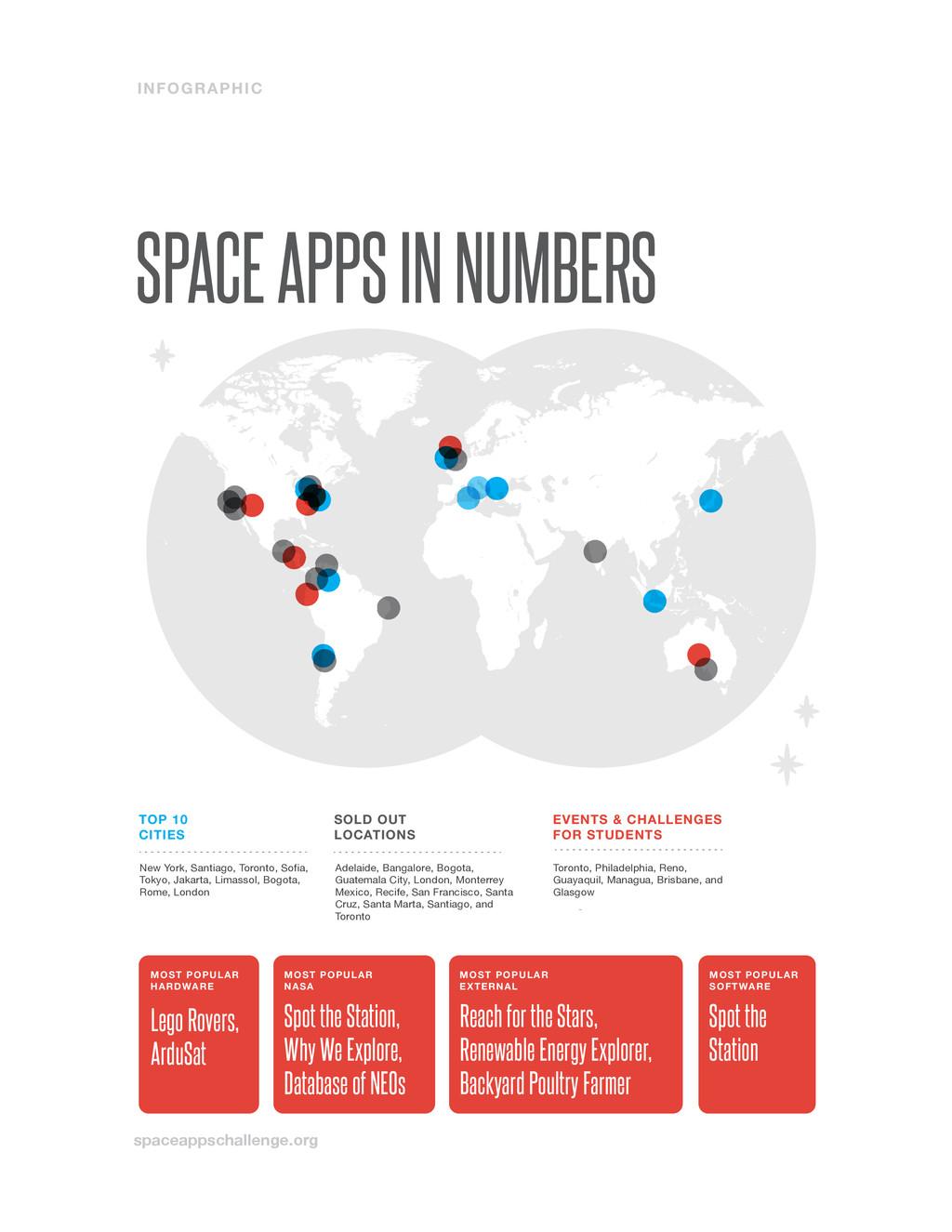 spaceappschallenge.org SPACE APPS IN NUMBERS IN...