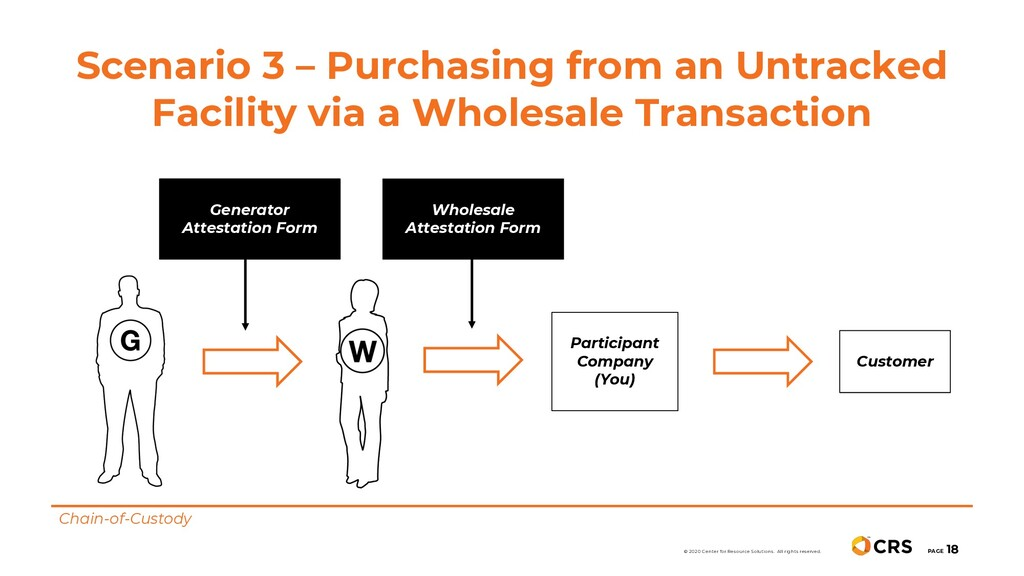 Scenario 3 – Purchasing from an Untracked Facil...