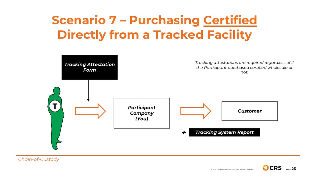 Scenario 7 – Purchasing Certified Directly from...