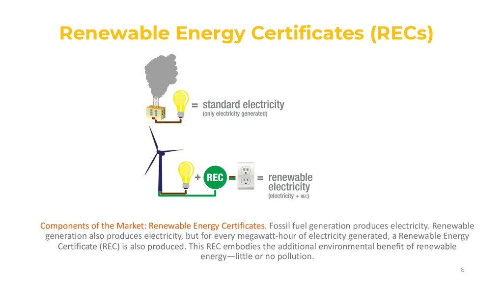 6 Components of the Market: Renewable Energy Ce...