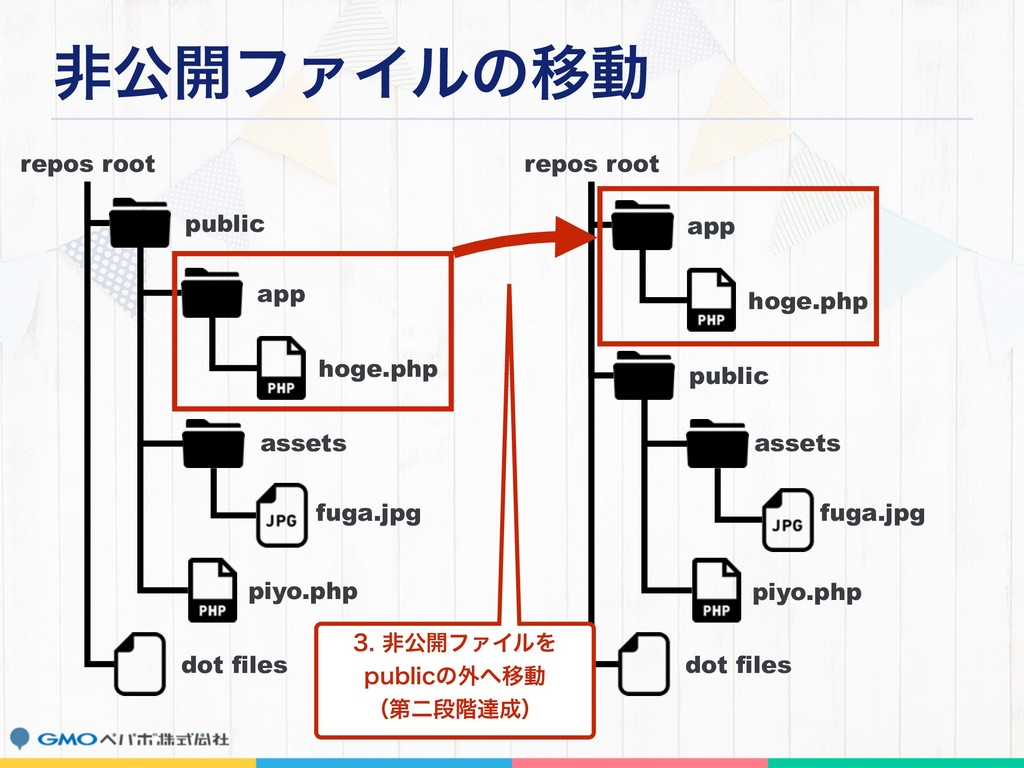 ඇެ։ϑΝΠϧͷҠಈ repos root public app fuga.jpg dot f...