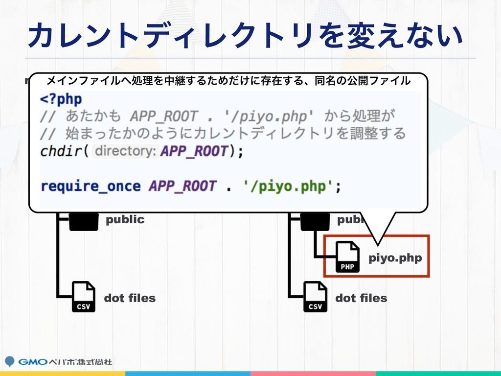ΧϨϯτσΟϨΫτϦΛม͑ͳ͍ repos root public app dot files...