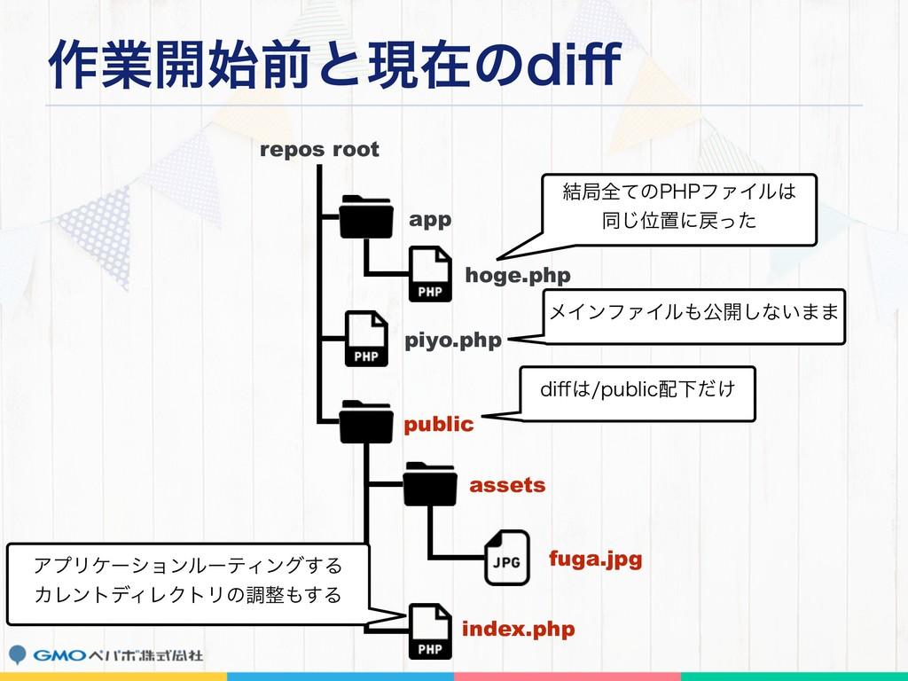 ࡞ۀ։લͱݱࡏͷEJ⒎ repos root app hoge.php piyo.php p...