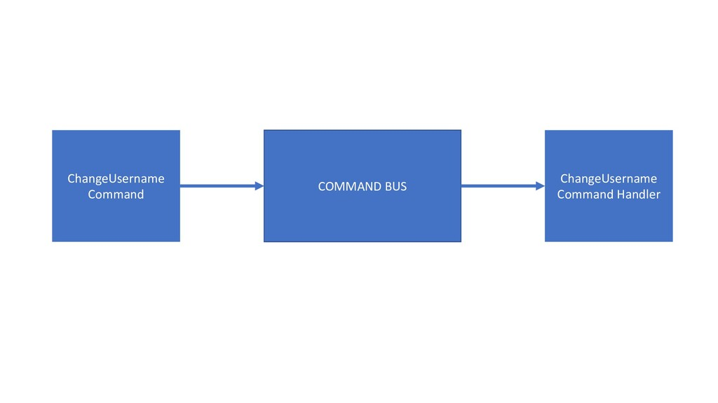ChangeUsername Command COMMAND BUS ChangeUse...
