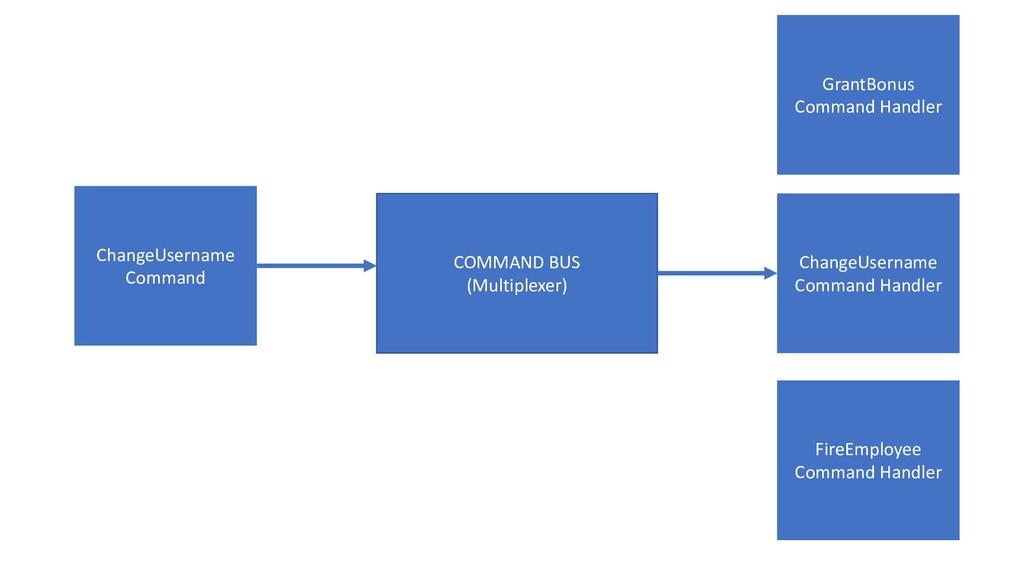 COMMAND BUS (Multiplexer) ChangeUsername Com...