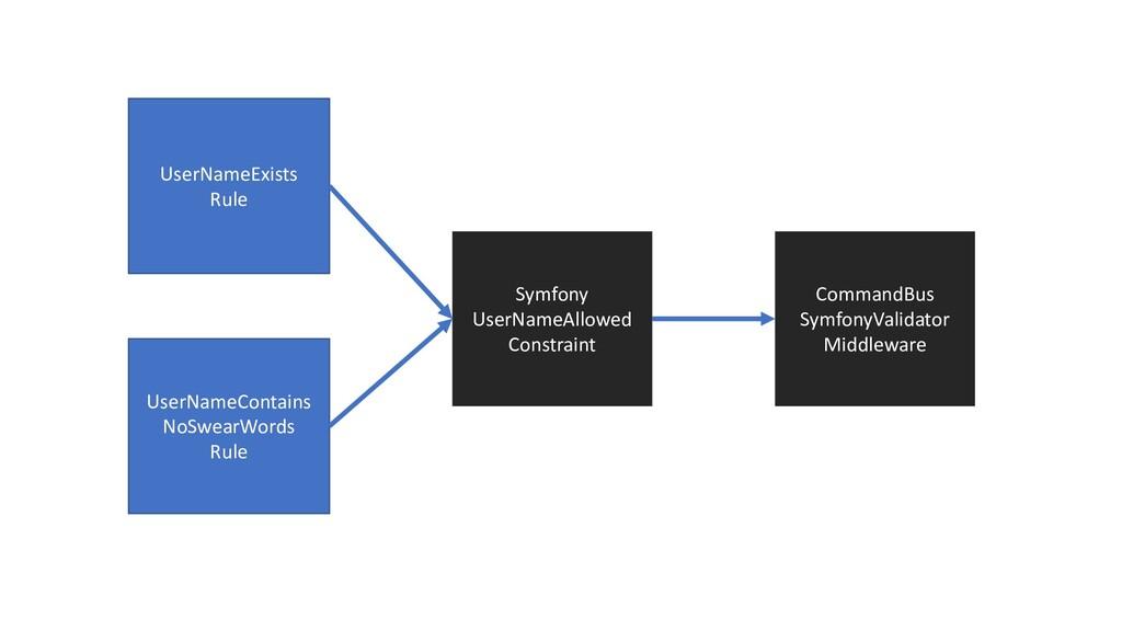 UserNameExists Rule Symfony UserNameAllowed Con...