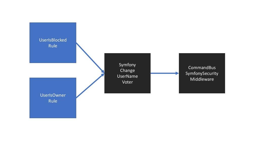 UserIsBlocked Rule Symfony Change UserName Vote...