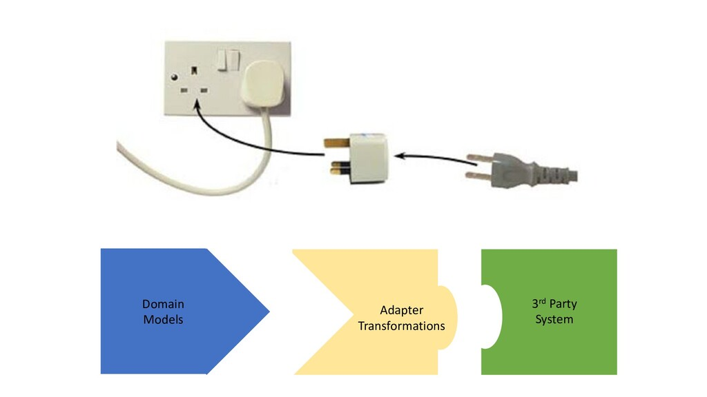 Domain Models 3rd Party System Adapter Transfor...