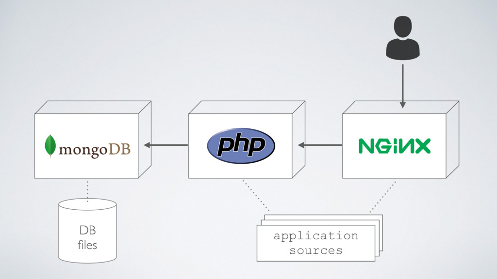 application sources DB files
