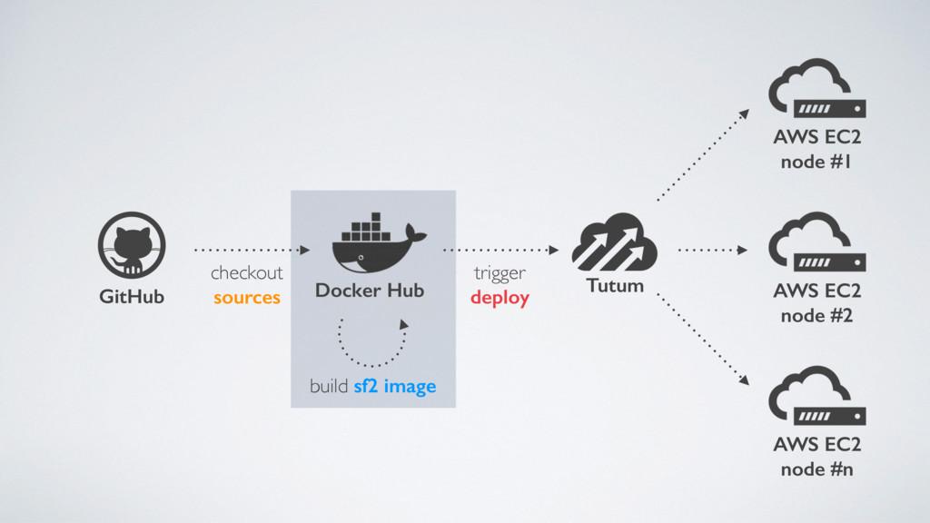 checkout sources GitHub AWS EC2 node #1 Docker ...