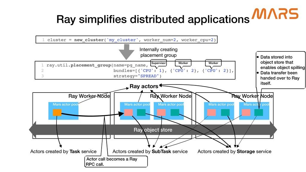 Ray simpli fi es distributed applications Ray W...