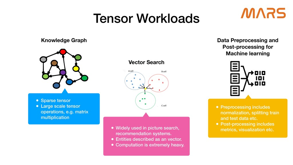 Tensor Workloads Knowledge Graph • Sparse tenso...