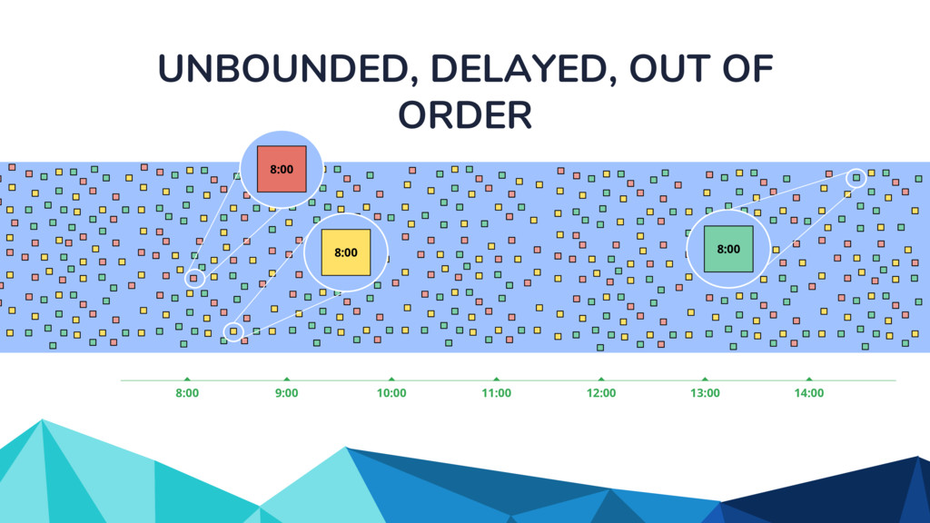 UNBOUNDED, DELAYED, OUT OF ORDER 9:00 8:00 14:0...