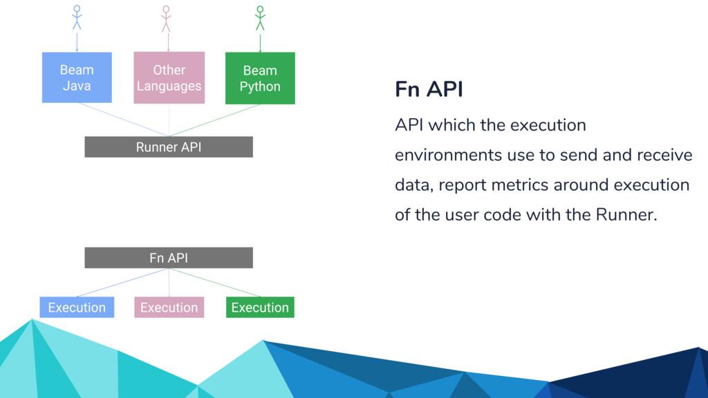 Fn API Runner API Other Languages Beam Java Bea...