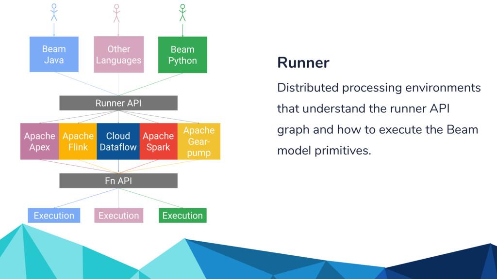 Fn API Apache Flink Apache Spark Runner API Oth...