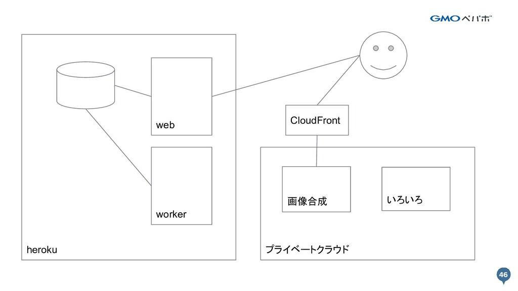 heroku プライベートクラウド web worker 画像合成 CloudFront いろ...
