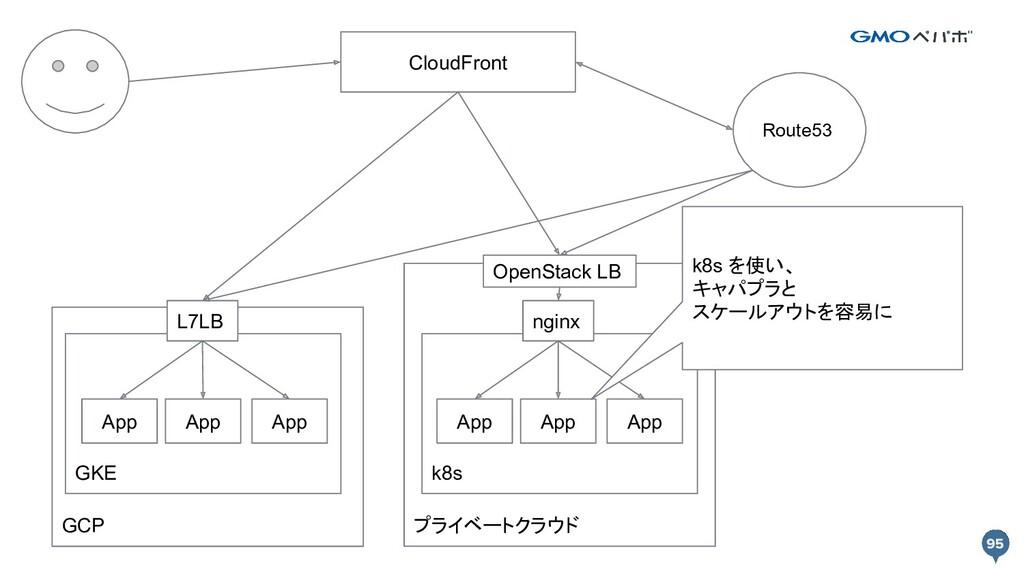 GCP プライベートクラウド CloudFront GKE k8s App App App A...
