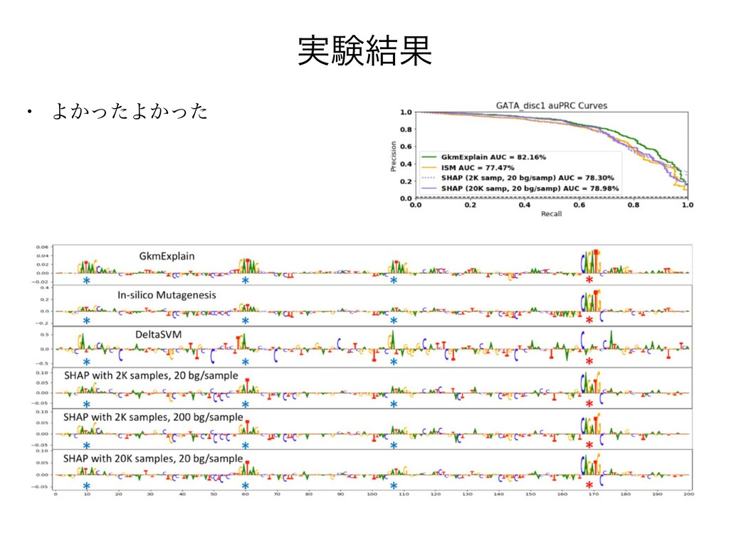 ࣮ݧ݁Ռ w Α͔ͬͨΑ͔ͬͨ Fig. 2. Comparison of GkmExplai...