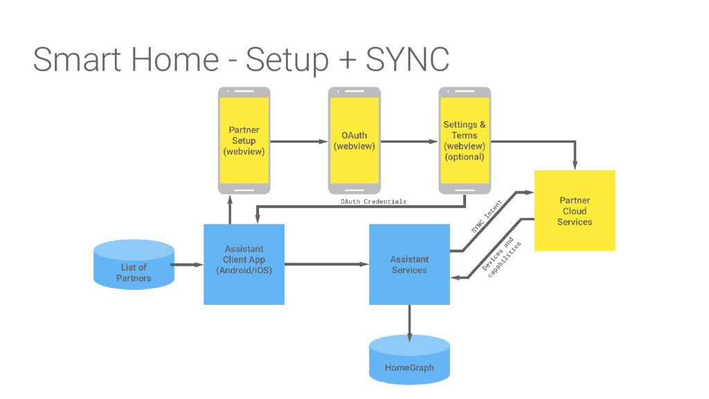 Smart Home - Setup + SYNC