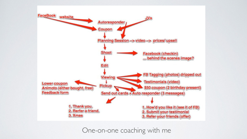One-on-one coaching with me