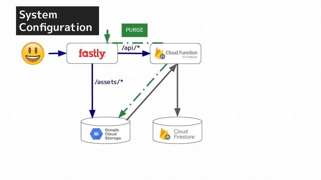System Configuration GCS /api/* /assets/* PURGE