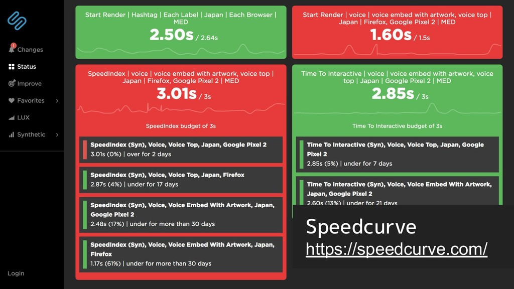 Speedcurve https://speedcurve.com/