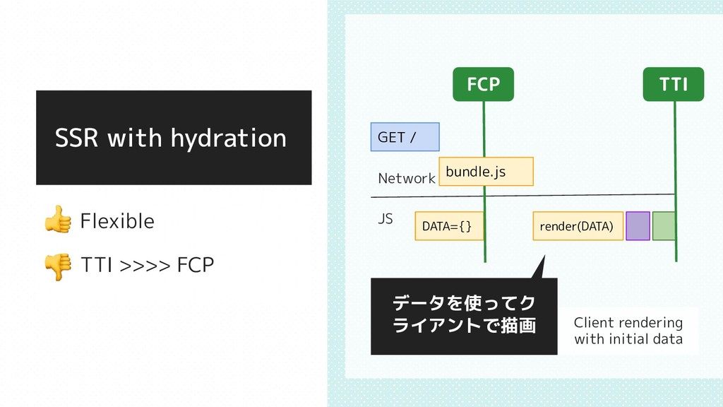 SSR with hydration   Flexible   TTI >>>> FCP デー...