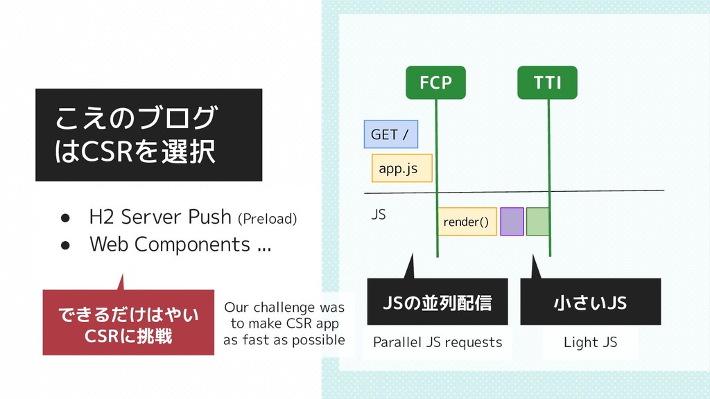 GET / FCP TTI JS app.js render() ● H2 Server Pu...