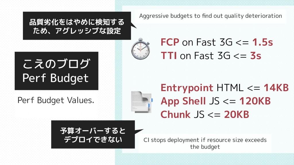 こえのブログ Perf Budget Perf Budget Values. Entrypoi...