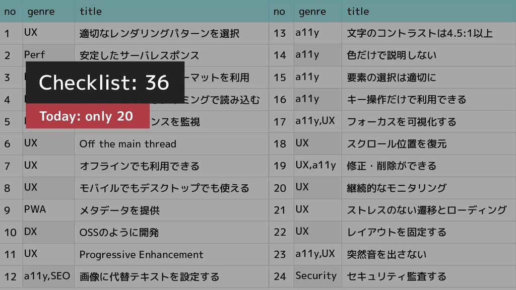 no genre title 13 a11y 文字のコントラストは4.5:1以上 14 a11...