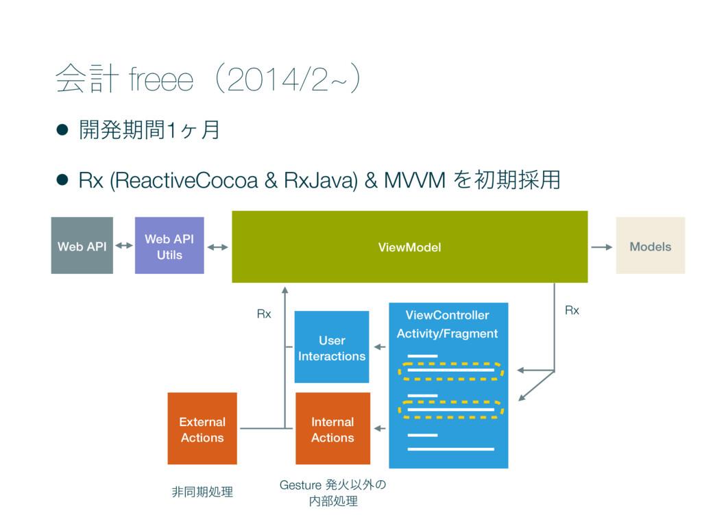 ձܭ freeeʢ2014/2~ʣ • ։ൃظؒ1ϲ݄ • Rx (ReactiveCocoa...