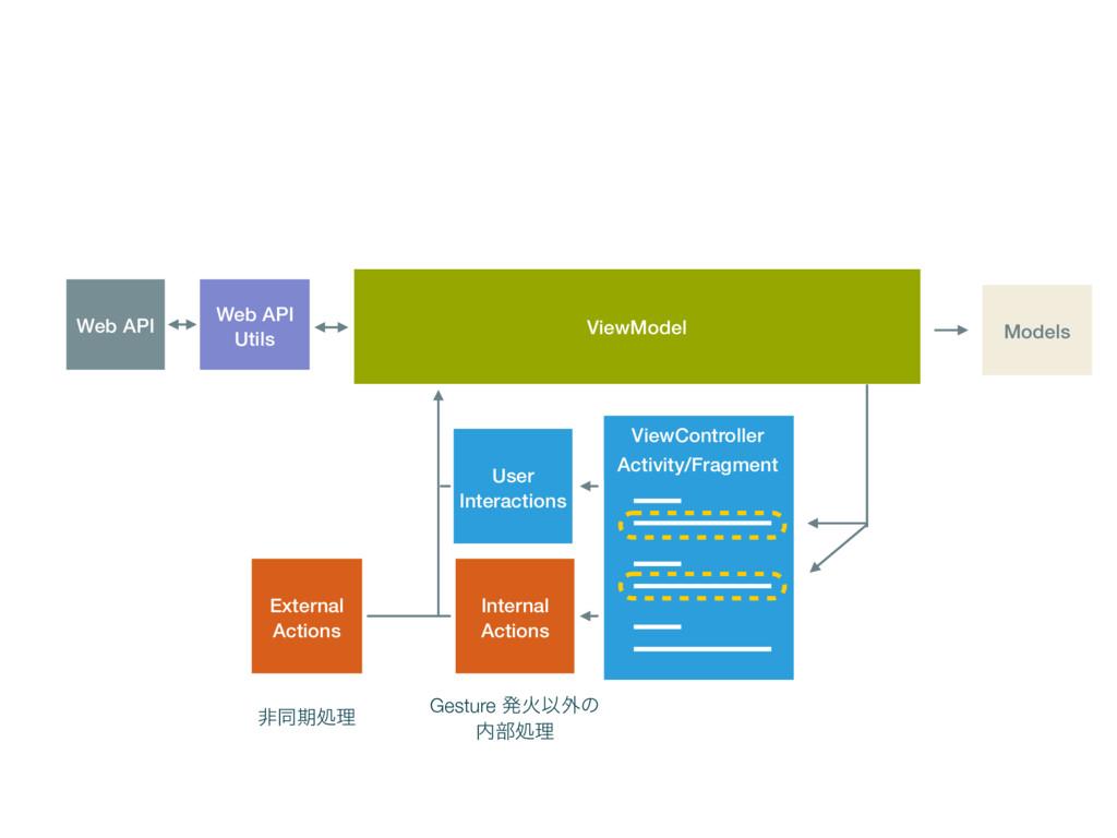 ViewModel User Interactions Web API Utils Web A...
