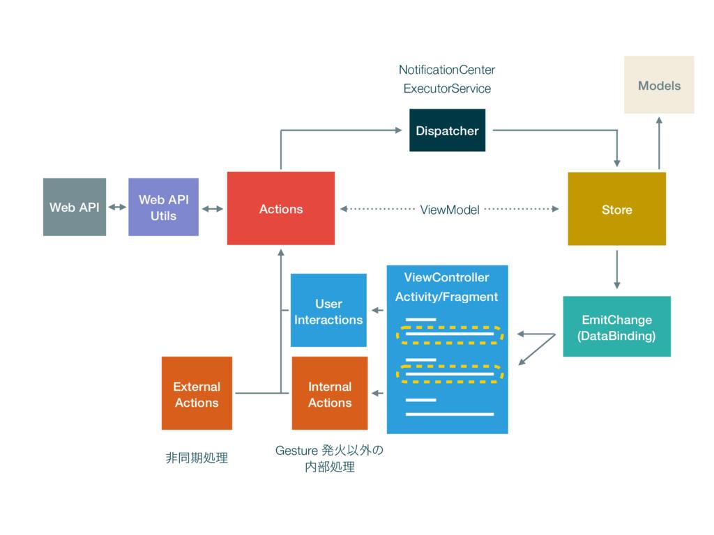 Actions User Interactions Dispatcher Web API Ut...
