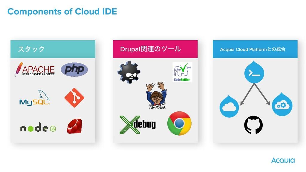 Components of Cloud IDE Drupalؔ࿈ͷπʔϧ ελοΫ Acqui...