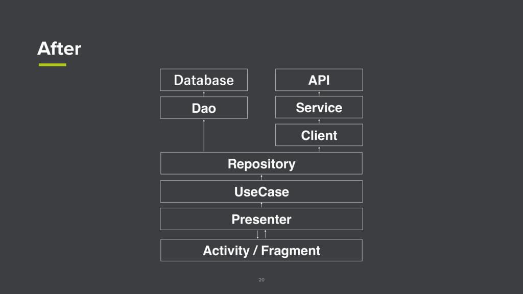 20 After Dao %BUBCBTF API Client Repository Use...