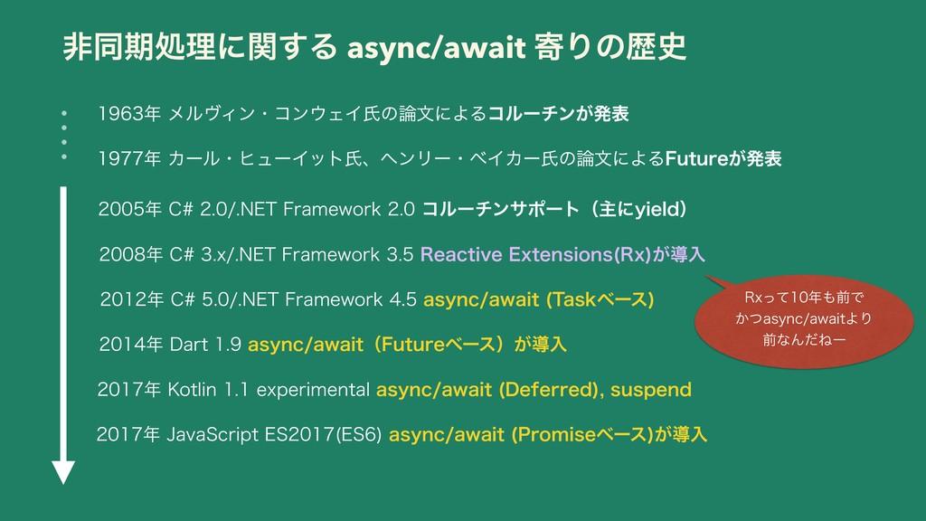 ඇಉظॲཧʹؔ͢Δ async/await دΓͷྺ ϝϧϰΟϯɾίϯΣΠࢯͷ...