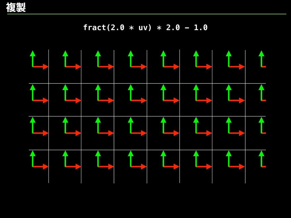 fract(2.0 * uv) * 2.0 - 1.0 ෳ