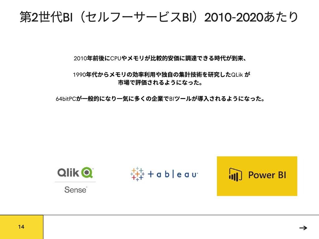 2 代BI (セルフーサービスBI )2010-2020 あたり 2010 年前 にCPU や...