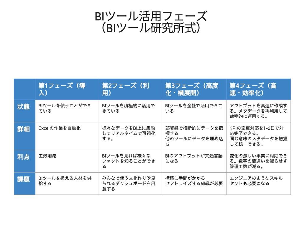 BI ツール活⽤フェーズ (BI ツール研 式)