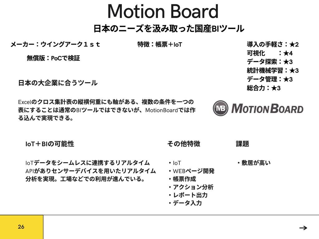 Motion Board IoT データをシームレスに するリアルタイム API がありセンサ...