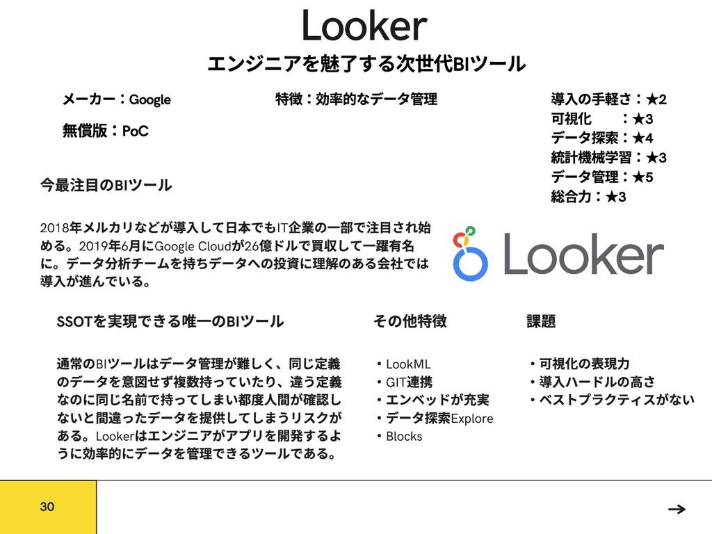 Looker 常のBI ツールはデータ 理が しく、同じ 義 のデータを せず 持っていたり、...
