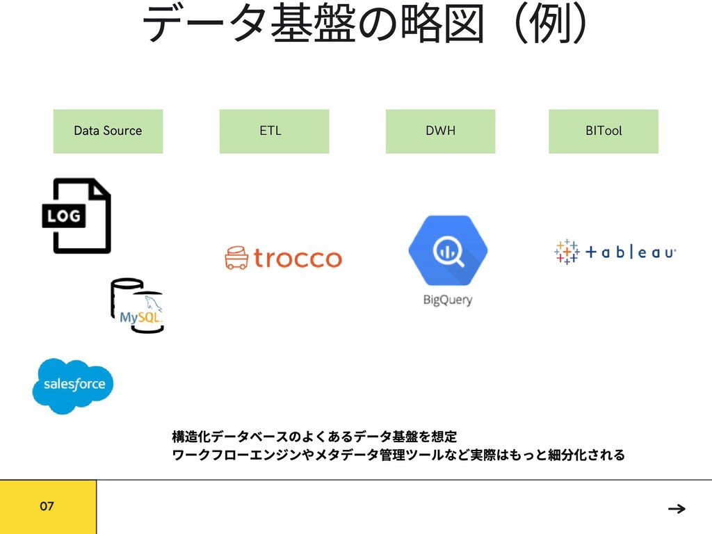 データ基 の略 (例) 07 Data Source ETL DWH BITool 構 データ...