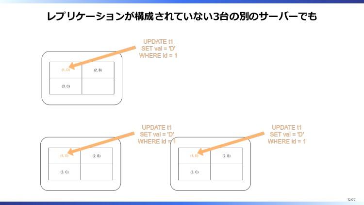レプリケーションが構成されていない3台の別のサーバーでも 72/77
