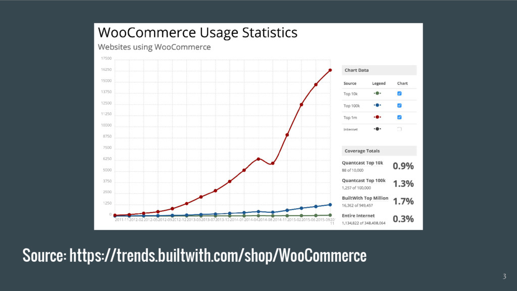 Source: https://trends.builtwith.com/shop/WooCo...