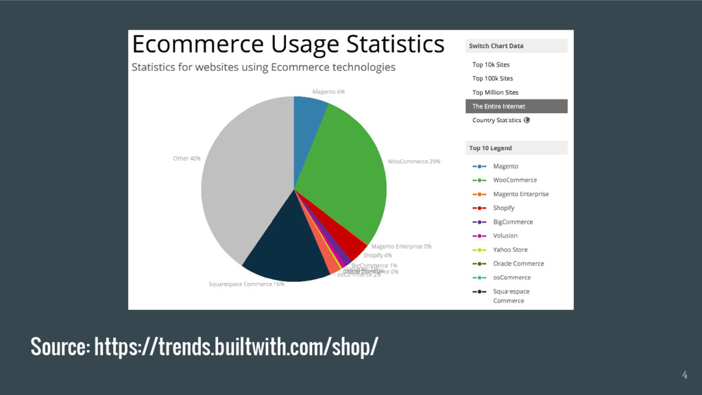Source: https://trends.builtwith.com/shop/ 4