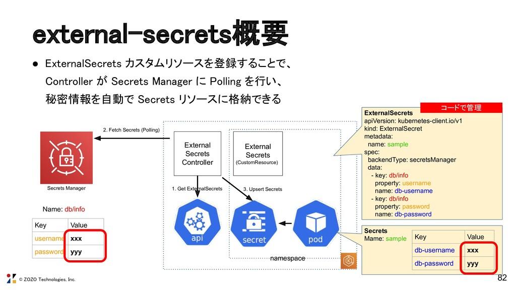 © ZOZO Technologies, Inc. external-secrets概要 ●...