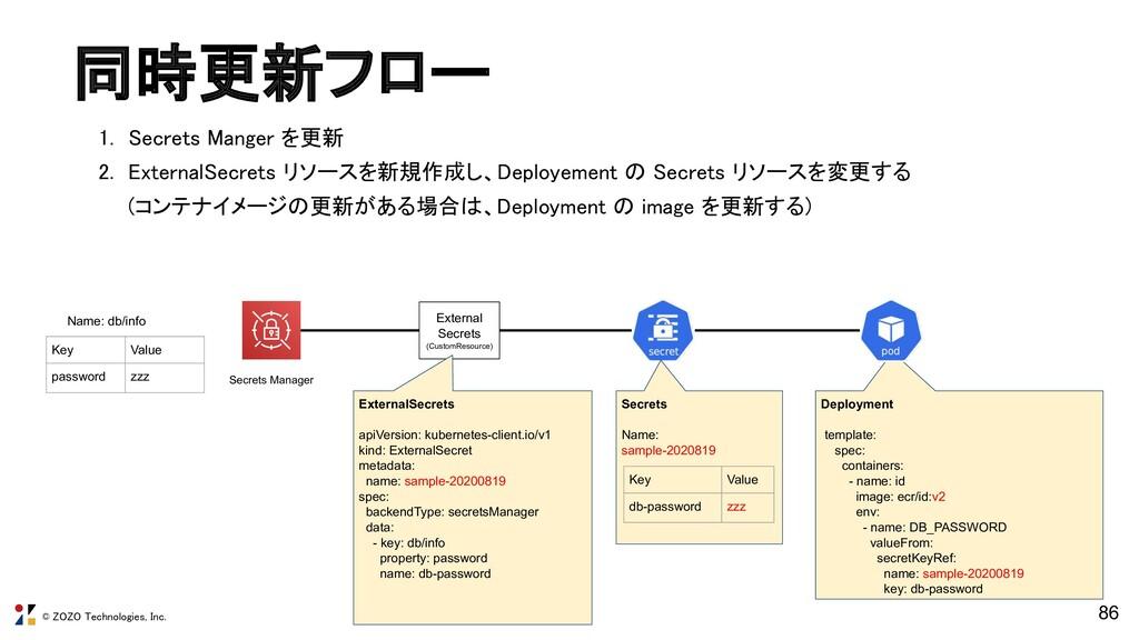 © ZOZO Technologies, Inc. Deployment template: ...